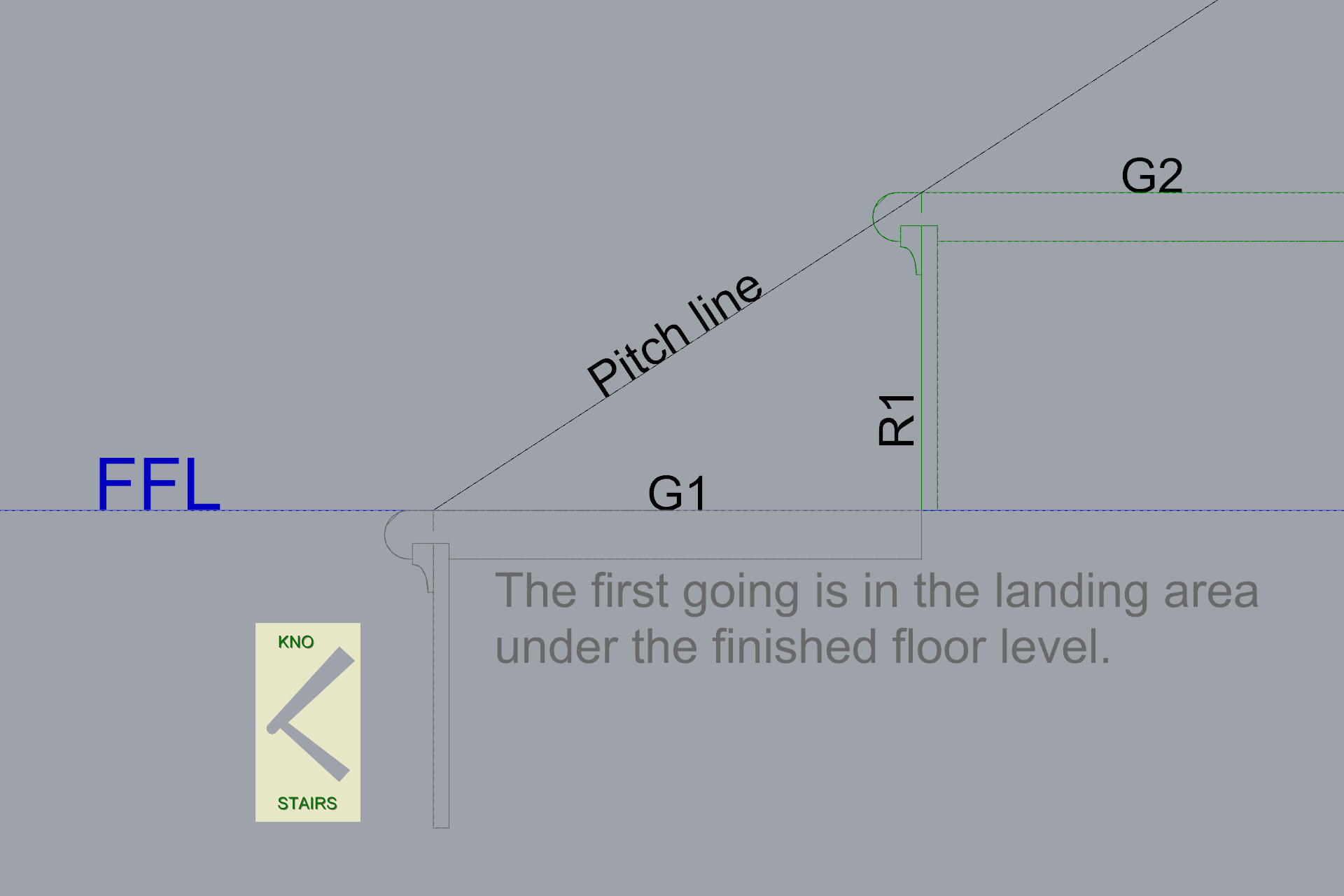 Numbering position for rise and going in staircase.