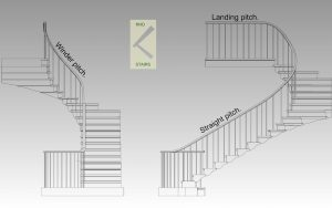 The pitch angle or rake of a flight of stairs.