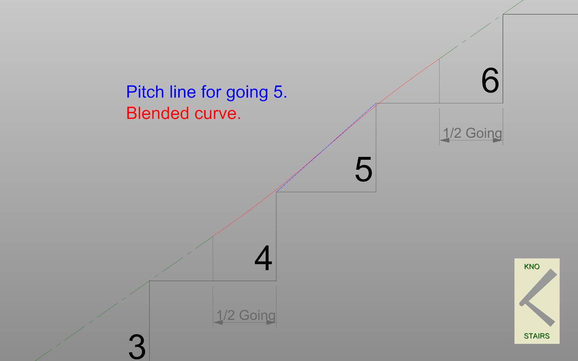 Blend pitch lines.